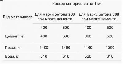 Сколько нужно пескобетона для стяжки пола расчет?