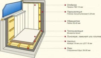 Можно ли утеплять балкон изнутри?