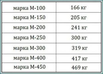 Сколько мешков пескобетона на 1 куб бетона?